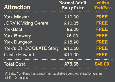 York Pass Attractions Discounts
